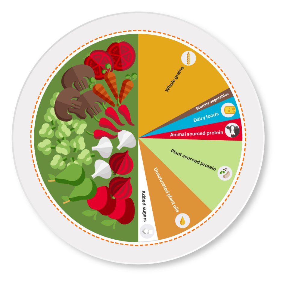 EAT-Lancet Planetary Health Plate